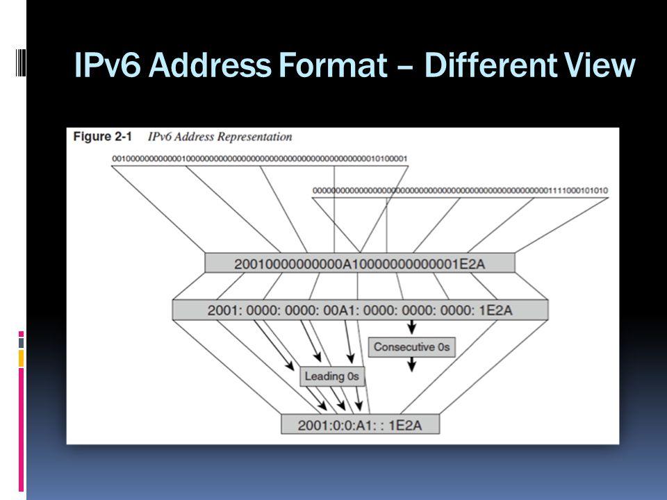 IPv6 Address Format – Different View