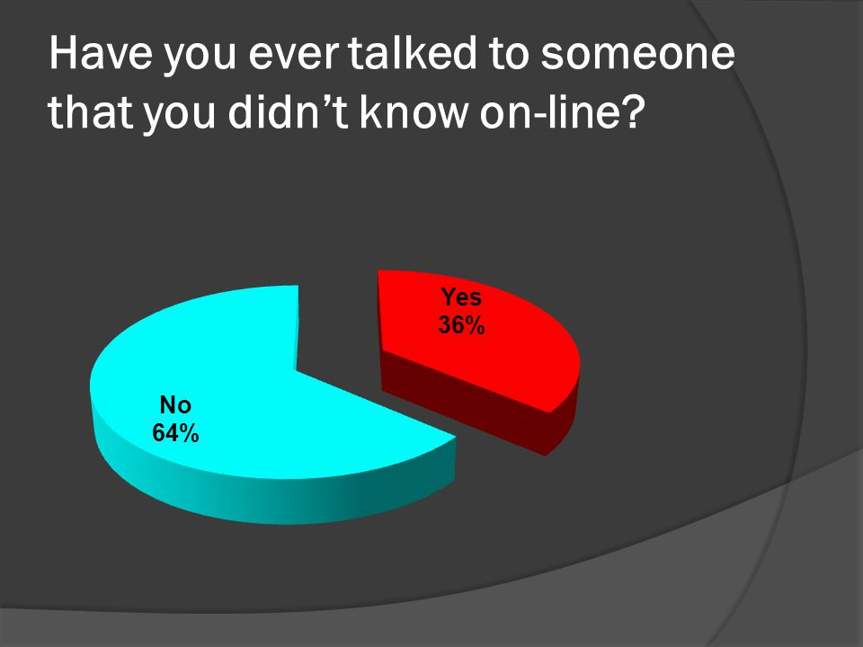 Have you ever talked to someone that you didnt know on-line