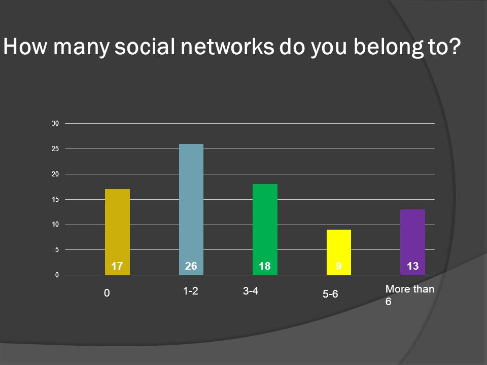 How many social networks do you belong to