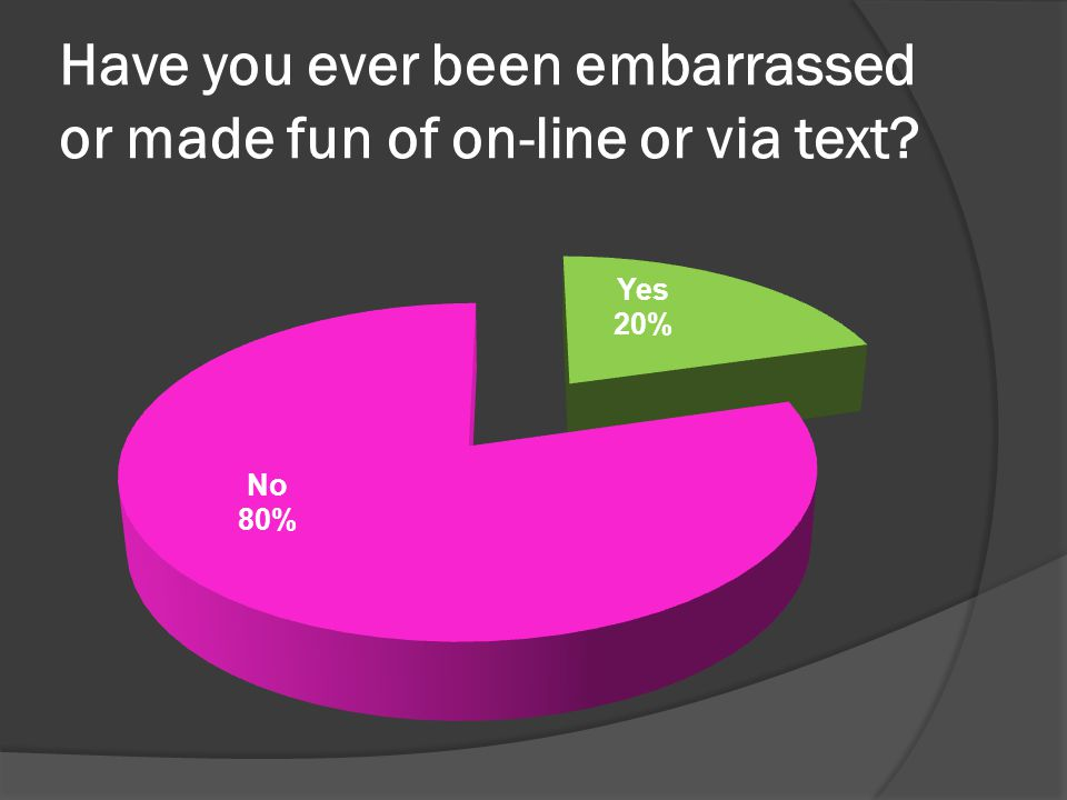 Have you ever been embarrassed or made fun of on-line or via text