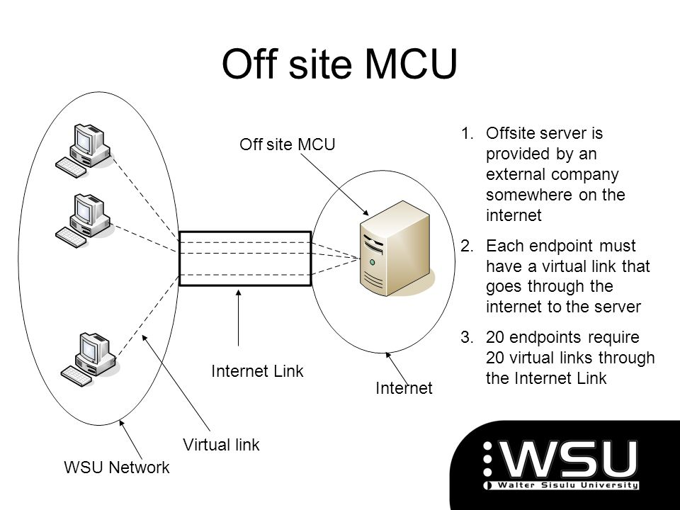 Off site MCU Internet Link Internet WSU Network Off site MCU 1.Offsite server is provided by an external company somewhere on the internet 2.Each endp
