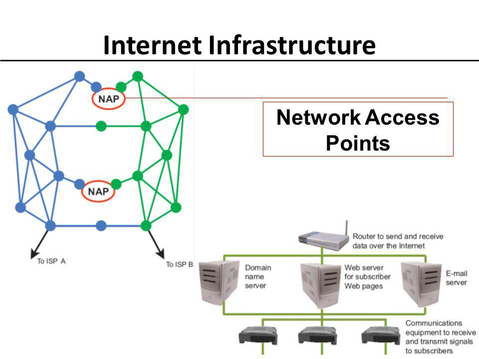 Internet Infrastructure To communicate with an ISP, your computer uses some type of communications device, such as a modem 5