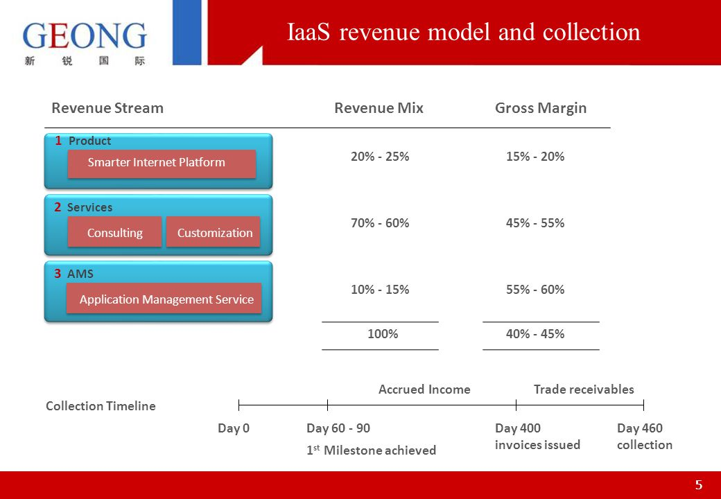66 SaaS revenue model and collection 3 Performance fee Performance fee 2 Annual operation fee Biz operation IT operation 1 Subscription fee Subscription fee for solution 15% - 20% 75% - 65% 10% - 15% Revenue StreamRevenue MixGross Margin 80% - 90% 45% - 50% 70% - 80% 50% - 60%100% Day 0 Day 90 1 st Quarterly invoice Trade receivables Day 150-165 Collection Collection Timeline