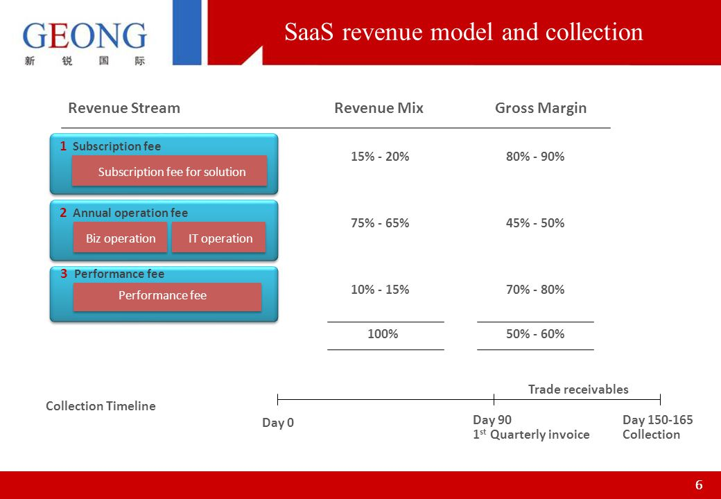 77 GEONG has a market leading position in internet software solutions in China GEONGs USP: Smart Internet Platform integrates GEONG products and IBM/Oracle middleware technologies Smart Internet Solution is Industry specific solution combines best industrial practices with technology innovations New business model offers traditional IaaS solution plus innovative SaaS solution on cloud computing Sales effectiveness significantly enhanced by the strategic partnership with IBM and Oracle in Asia Pacific GEONG will maintain its position as a leading internet software solutions provider and operator for large enterprises in China