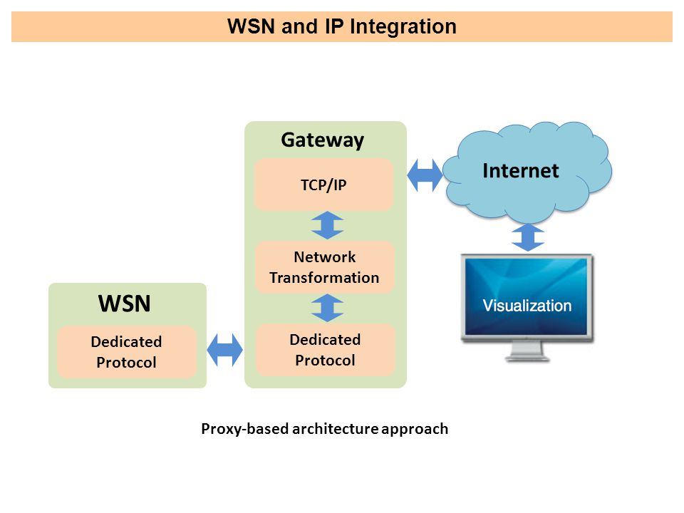 WSN and IP Integration Dedicated Protocol WSN TCP/IP Network Transformation Dedicated Protocol Gateway Internet Proxy-based architecture approach