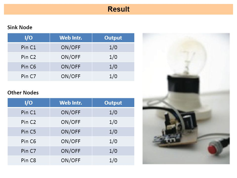 Result I/OWeb Intr.Output Pin C1ON/OFF1/0 Pin C2ON/OFF1/0 Pin C6ON/OFF1/0 Pin C7ON/OFF1/0 Sink Node I/OWeb Intr.Output Pin C1ON/OFF1/0 Pin C2ON/OFF1/0 Pin C5ON/OFF1/0 Pin C6ON/OFF1/0 Pin C7ON/OFF1/0 Pin C8ON/OFF1/0 Other Nodes