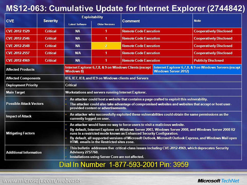 Dial In Number 1-877-593-2001 Pin: 3959 MS12-063: Cumulative Update for Internet Explorer (2744842) CVESeverity Exploitability CommentNote Latest Software Older Versions CVE-2012-1529CriticalNA1 Remote Code Execution Cooperatively Disclosed CVE-2012-2546CriticalNA1 Remote Code Execution Cooperatively Disclosed CVE-2012-2548CriticalNA2 Remote Code Execution Cooperatively Disclosed CVE-2012-2557CriticalN/A1 Remote Code Execution Cooperatively Disclosed CVE-2012-4969CriticalNA1 Remote Code Execution Publicly Disclosed Affected Products Internet Explorer 6,7,8, & 9 on Windows Clients (except Windows 8) Internet Explorer 6,7,8, & 9 on Windows Servers (except Windows Server 2012) Affected Components IE6, IE7, IE8, and IE9 on Windows clients and Servers Deployment Priority Critical Main Target Workstations and servers running Internet Explorer.