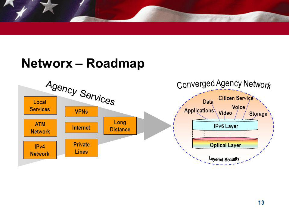 13 Networx – Roadmap Local Services Long Distance Internet IPv4 Network ATM Network Private Lines Optical Layer IPv6 Layer Voice Data Video Applications Storage Citizen Service Agency Services VPNs