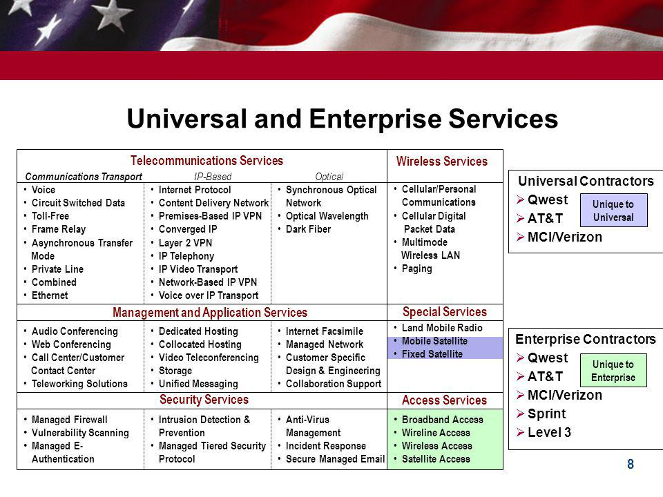8 Universal and Enterprise Services Communications Transport Voice Circuit Switched Data Toll-Free Frame Relay Asynchronous Transfer Mode Private Line Combined Ethernet Land Mobile Radio Mobile Satellite Fixed Satellite Unique to Universal Unique to Enterprise Universal Contractors Qwest AT&T MCI/Verizon Enterprise Contractors Qwest AT&T MCI/Verizon Sprint Level 3 IP-Based Internet Protocol Content Delivery Network Premises-Based IP VPN Converged IP Layer 2 VPN IP Telephony IP Video Transport Network-Based IP VPN Voice over IP Transport Optical Synchronous Optical Network Optical Wavelength Dark Fiber Telecommunications Services Managed Firewall Vulnerability Scanning Managed E- Authentication Audio Conferencing Web Conferencing Call Center/Customer Contact Center Teleworking Solutions Broadband Access Wireline Access Wireless Access Satellite Access Dedicated Hosting Collocated Hosting Video Teleconferencing Storage Unified Messaging Management and Application Services Internet Facsimile Managed Network Customer Specific Design & Engineering Collaboration Support Security Services Intrusion Detection & Prevention Managed Tiered Security Protocol Anti-Virus Management Incident Response Secure Managed Email Wireless Services Cellular/Personal Communications Cellular Digital Packet Data Multimode Wireless LAN Paging Special Services Access Services