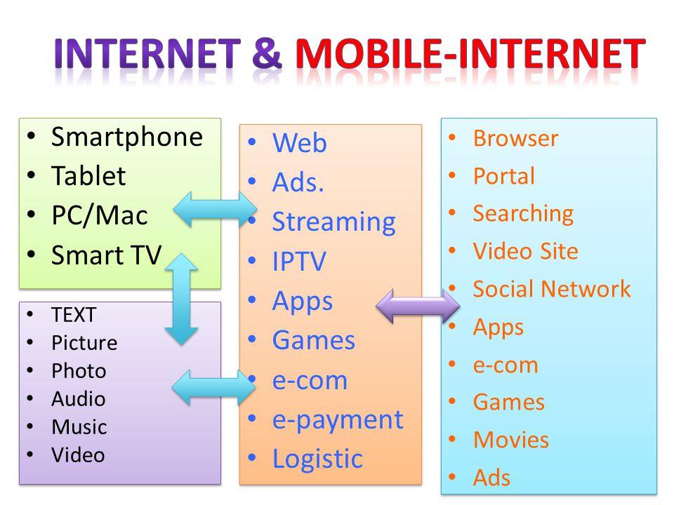 Smartphone Tablet PC/Mac Smart TV Smartphone Tablet PC/Mac Smart TV Web Ads.