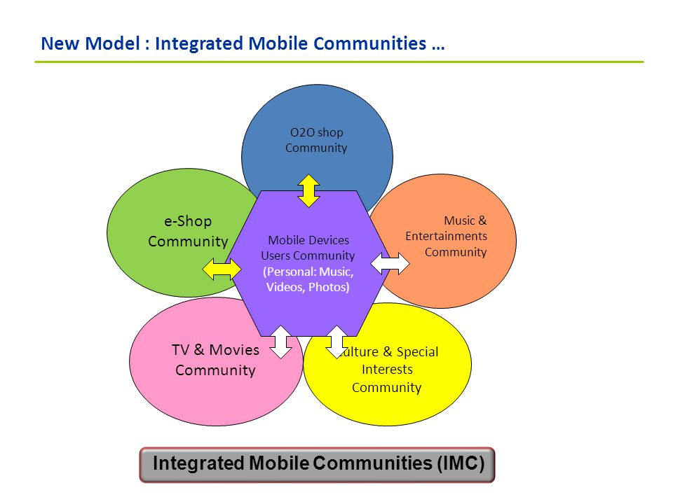 New Model : Integrated Mobile Communities … O2O shop Community e-Shop Community Music & Entertainments Community TV & Movies Community Culture & Special Interests Community Mobile Devices Users Community (Personal: Music, Videos, Photos) Integrated Mobile Communities (IMC)
