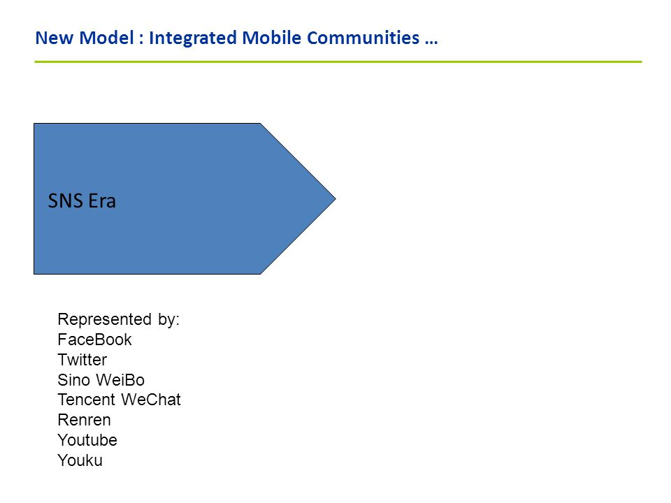New Model : Integrated Mobile Communities … SNS Era Represented by: FaceBook Twitter Sino WeiBo Tencent WeChat Renren Youtube Youku