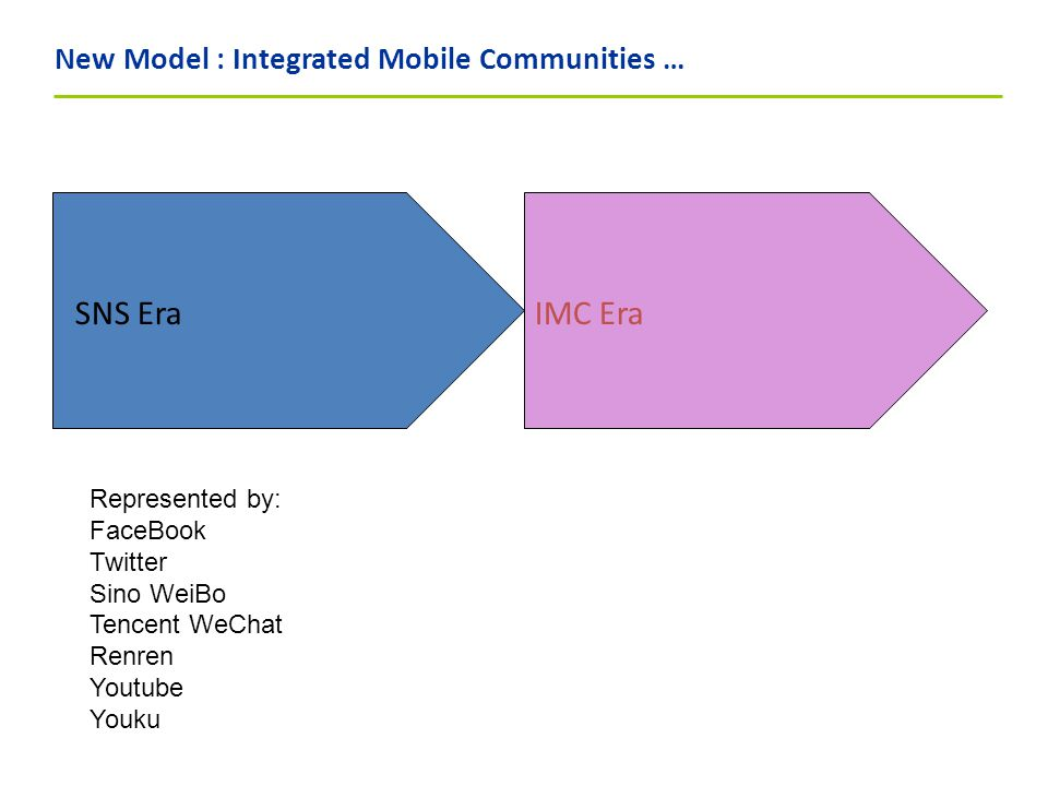 New Model : Integrated Mobile Communities … SNS Era Represented by: FaceBook Twitter Sino WeiBo Tencent WeChat Renren Youtube Youku IMC Era