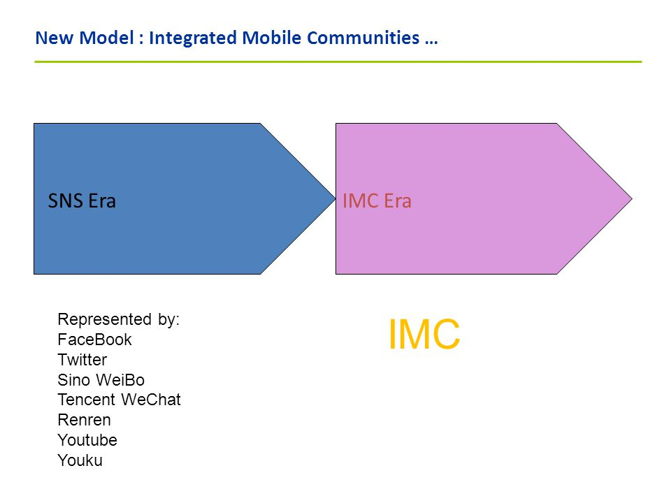 New Model : Integrated Mobile Communities … SNS Era Represented by: FaceBook Twitter Sino WeiBo Tencent WeChat Renren Youtube Youku IMC Era IMC