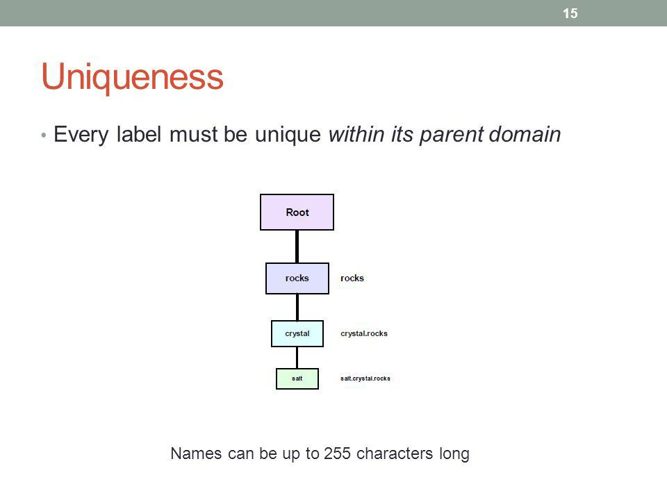 Uniqueness Every label must be unique within its parent domain 15 Names can be up to 255 characters long