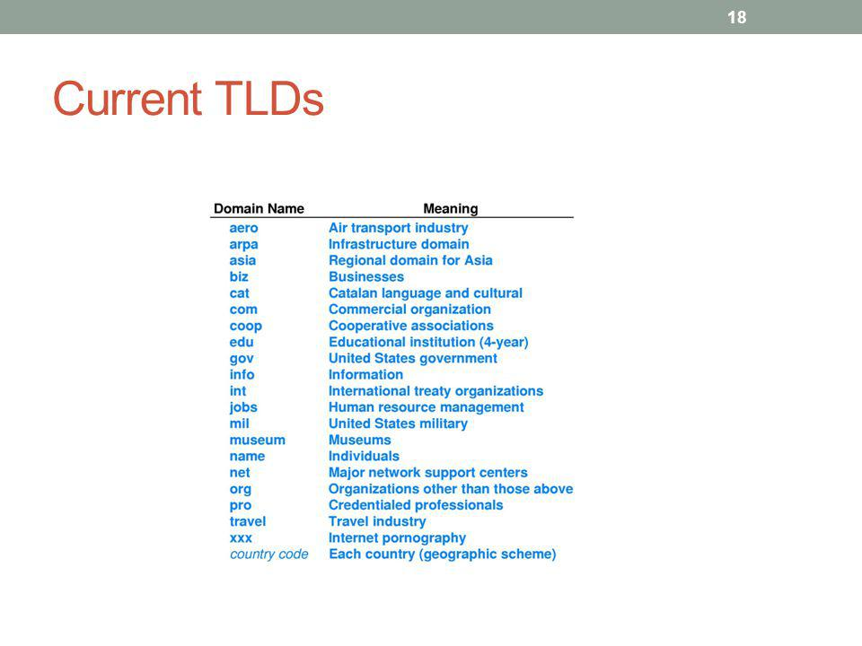 Current TLDs 18