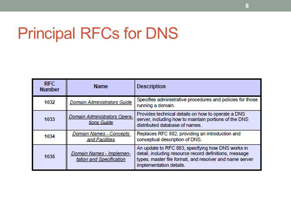 DNS Message Format 29