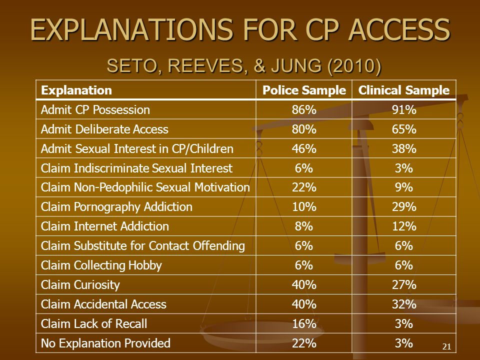 EXPLANATIONS FOR CP ACCESS SETO, REEVES, & JUNG (2010) ExplanationPolice SampleClinical Sample Admit CP Possession86%91% Admit Deliberate Access80%65% Admit Sexual Interest in CP/Children46%38% Claim Indiscriminate Sexual Interest6%3% Claim Non-Pedophilic Sexual Motivation22%9% Claim Pornography Addiction10%29% Claim Internet Addiction8%12% Claim Substitute for Contact Offending6% Claim Collecting Hobby6% Claim Curiosity40%27% Claim Accidental Access40%32% Claim Lack of Recall16%3% No Explanation Provided22%3% 21