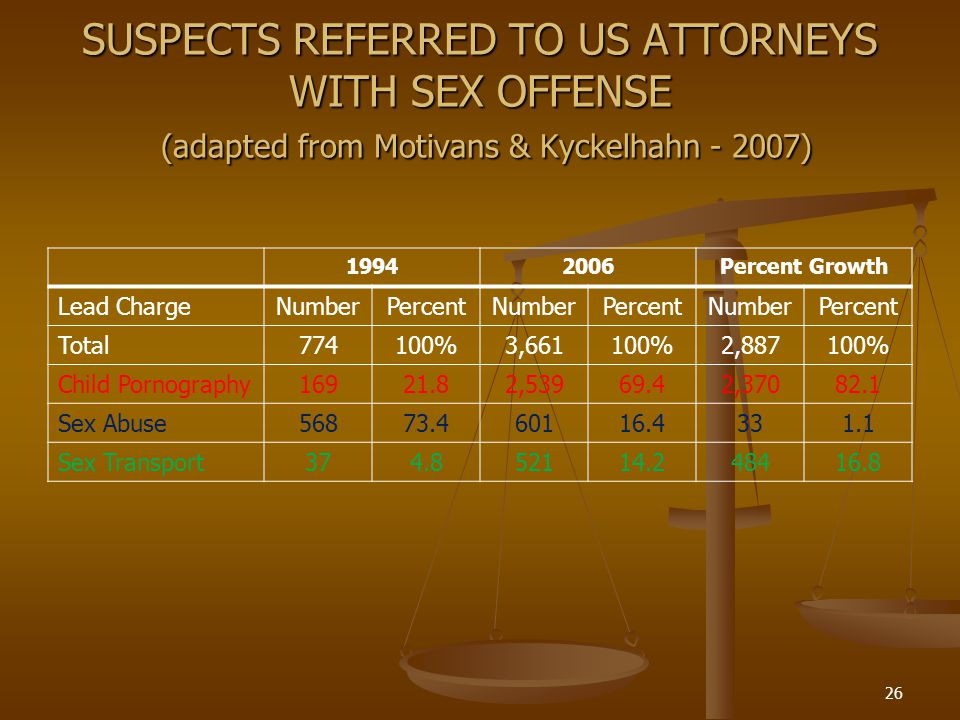 SUSPECTS REFERRED TO US ATTORNEYS WITH SEX OFFENSE (adapted from Motivans & Kyckelhahn - 2007) 19942006Percent Growth Lead ChargeNumberPercentNumberPercentNumberPercent Total774100%3,661100%2,887100% Child Pornography16921.82,53969.42,37082.1 Sex Abuse56873.460116.4331.1 Sex Transport374.852114.248416.8 26