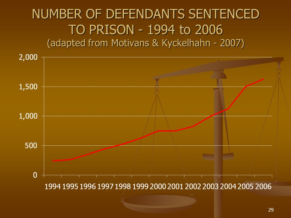 NUMBER OF DEFENDANTS SENTENCED TO PRISON - 1994 to 2006 (adapted from Motivans & Kyckelhahn - 2007) 29