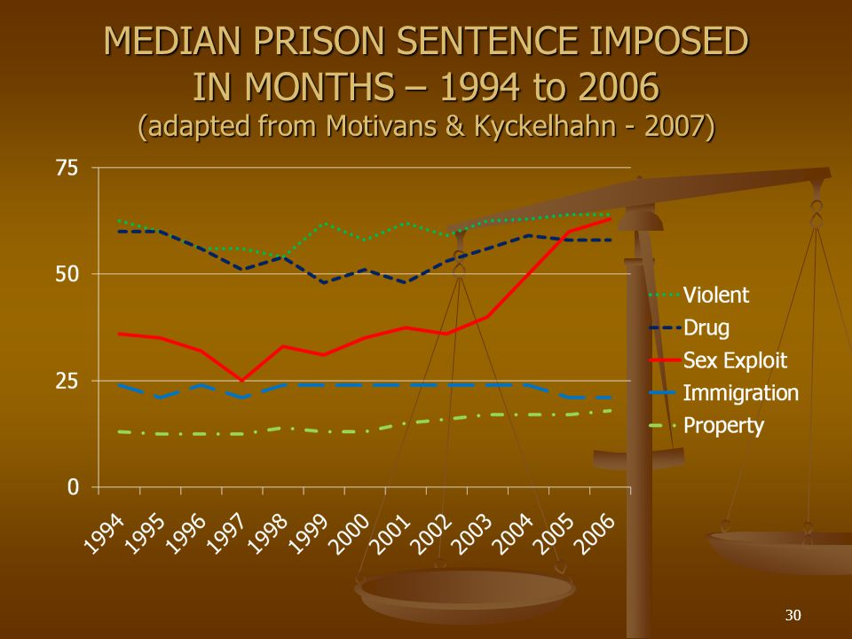 MEDIAN PRISON SENTENCE IMPOSED IN MONTHS – 1994 to 2006 (adapted from Motivans & Kyckelhahn - 2007) 30