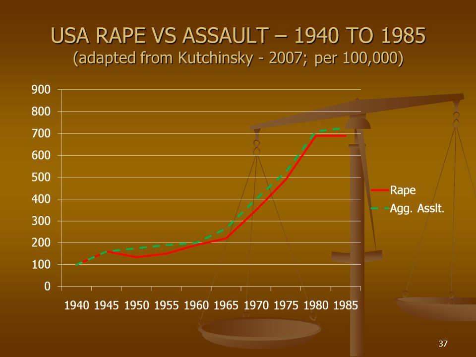 USA RAPE VS ASSAULT – 1940 TO 1985 (adapted from Kutchinsky - 2007; per 100,000) 37