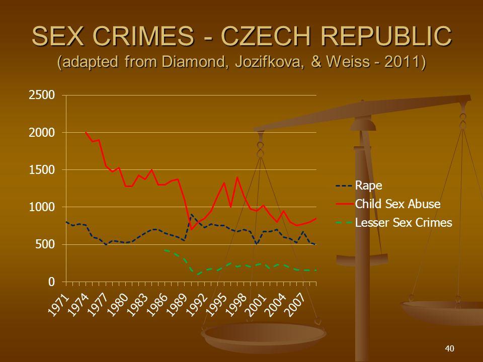 SEX CRIMES - CZECH REPUBLIC (adapted from Diamond, Jozifkova, & Weiss - 2011) 40