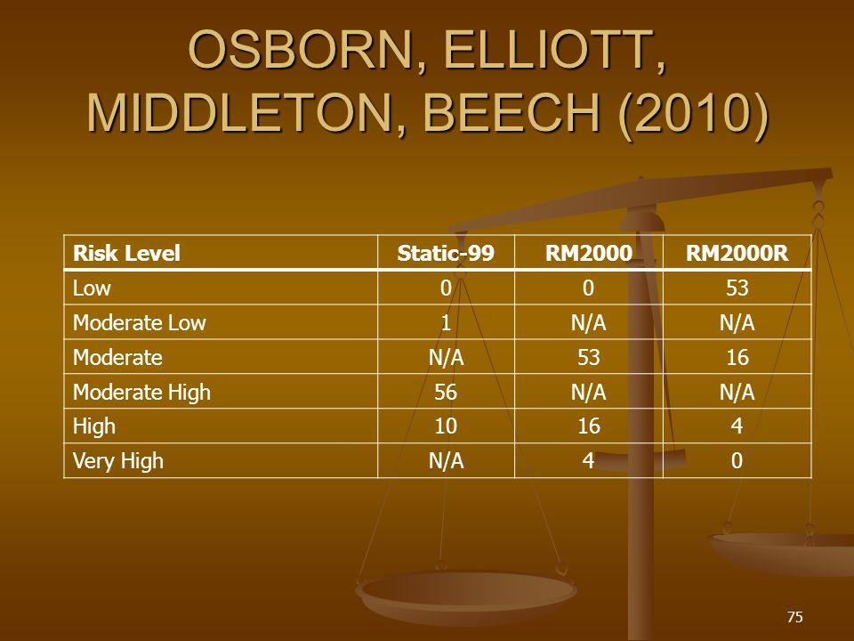 OSBORN, ELLIOTT, MIDDLETON, BEECH (2010) Risk LevelStatic-99RM2000RM2000R Low0053 Moderate Low1N/A ModerateN/A5316 Moderate High56N/A High10164 Very HighN/A40 75