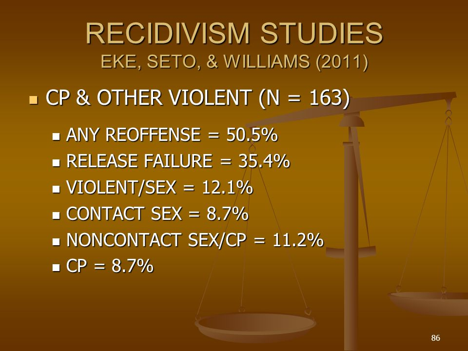 RECIDIVISM STUDIES EKE, SETO, & WILLIAMS (2011) CP & OTHER VIOLENT (N = 163) CP & OTHER VIOLENT (N = 163) ANY REOFFENSE = 50.5% ANY REOFFENSE = 50.5% RELEASE FAILURE = 35.4% RELEASE FAILURE = 35.4% VIOLENT/SEX = 12.1% VIOLENT/SEX = 12.1% CONTACT SEX = 8.7% CONTACT SEX = 8.7% NONCONTACT SEX/CP = 11.2% NONCONTACT SEX/CP = 11.2% CP = 8.7% CP = 8.7% 86