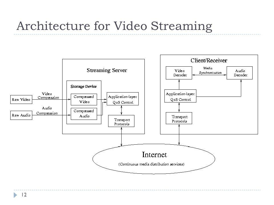 Architecture for Video Streaming 12