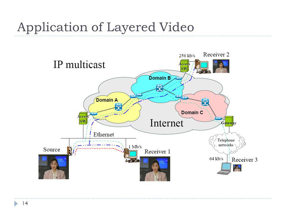 Application of Layered Video 14