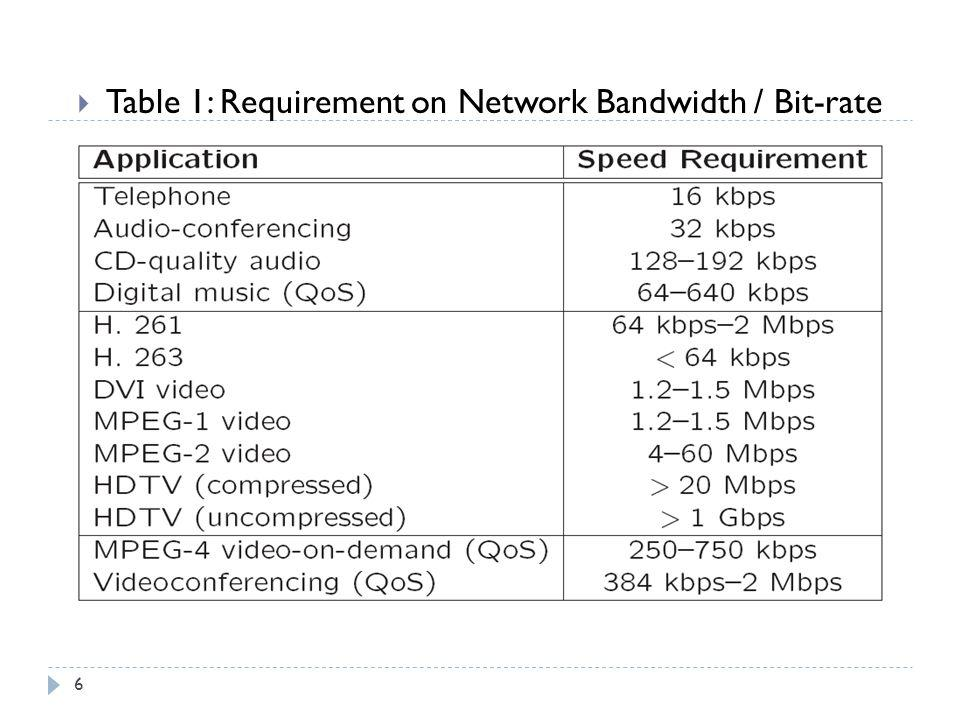 Table 1: Requirement on Network Bandwidth / Bit-rate 6