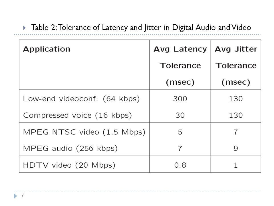 Table 2: Tolerance of Latency and Jitter in Digital Audio and Video 7