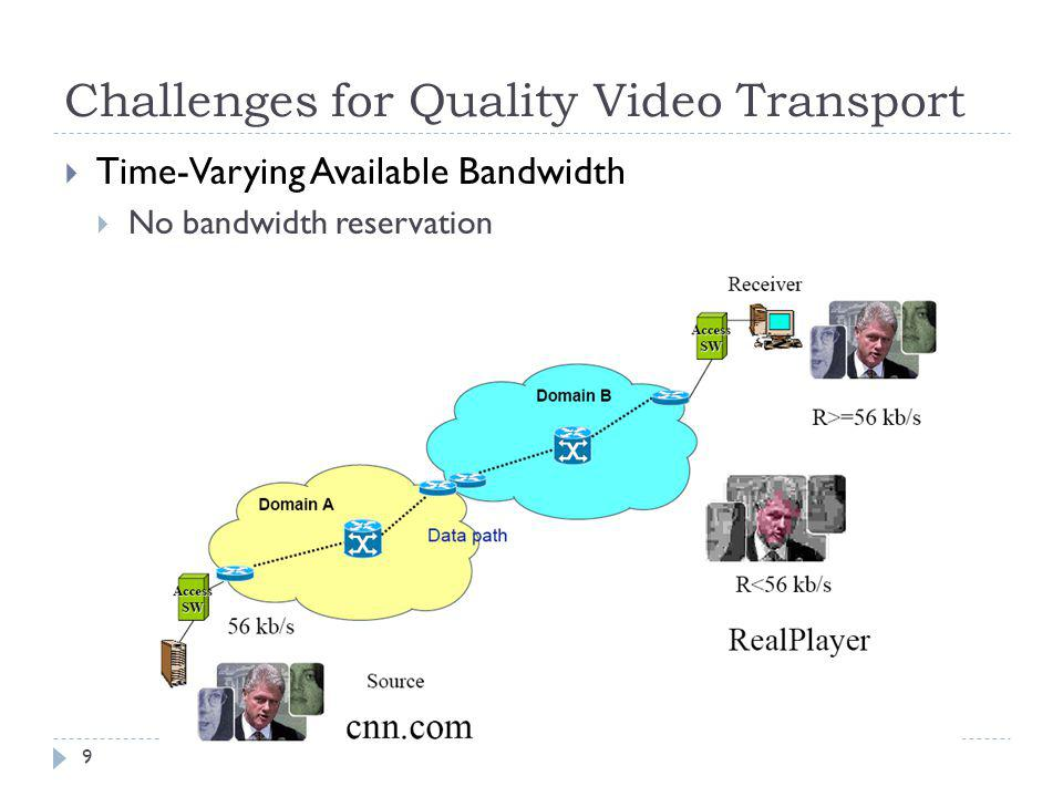 Challenges for Quality Video Transport Time-Varying Available Bandwidth No bandwidth reservation 9