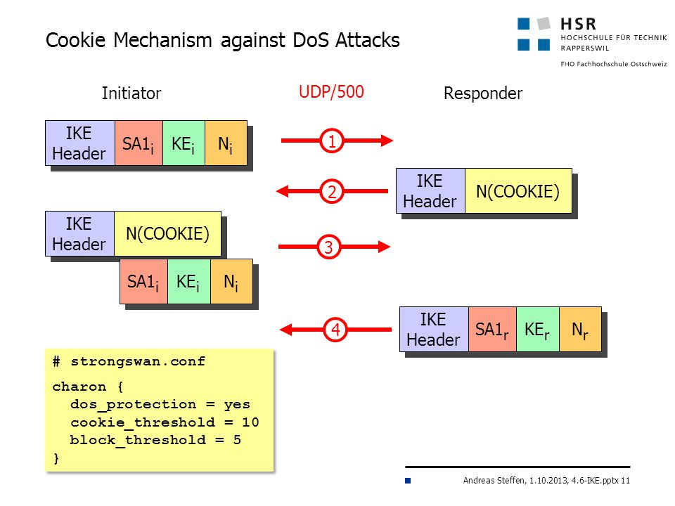 Andreas Steffen, 1.10.2013, 4.6-IKE.pptx 11 Cookie Mechanism against DoS Attacks IKE Header 1 SA1 i KE i NiNi NiNi 2 IKE Header N(COOKIE) ResponderInitiator UDP/500 4 IKE Header SA1 r KE r NrNr NrNr IKE Header 3 N(COOKIE) SA1 i KE i NiNi NiNi # strongswan.conf charon { dos_protection = yes cookie_threshold = 10 block_threshold = 5 } # strongswan.conf charon { dos_protection = yes cookie_threshold = 10 block_threshold = 5 }