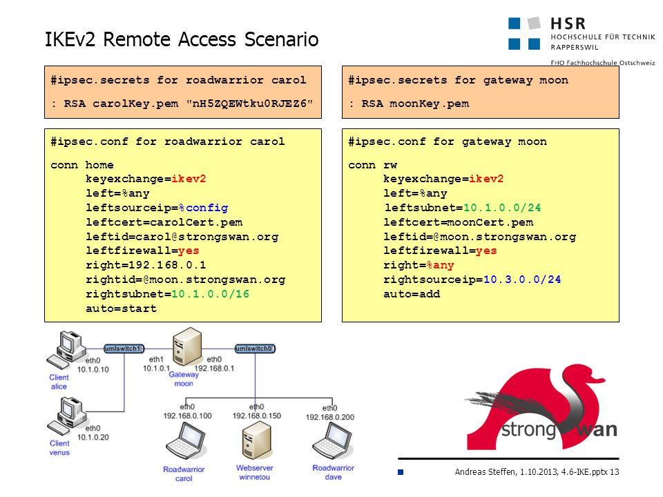 Andreas Steffen, 1.10.2013, 4.6-IKE.pptx 13 IKEv2 Remote Access Scenario #ipsec.conf for roadwarrior carol conn home keyexchange=ikev2 left=%any leftsourceip=%config leftcert=carolCert.pem leftid=carol@strongswan.org leftfirewall=yes right=192.168.0.1 rightid=@moon.strongswan.org rightsubnet=10.1.0.0/16 auto=start #ipsec.secrets for roadwarrior carol : RSA carolKey.pem nH5ZQEWtku0RJEZ6 #ipsec.secrets for gateway moon : RSA moonKey.pem #ipsec.conf for gateway moon conn rw keyexchange=ikev2 left=%any leftsubnet=10.1.0.0/24 leftcert=moonCert.pem leftid=@moon.strongswan.org leftfirewall=yes right=%any rightsourceip=10.3.0.0/24 auto=add