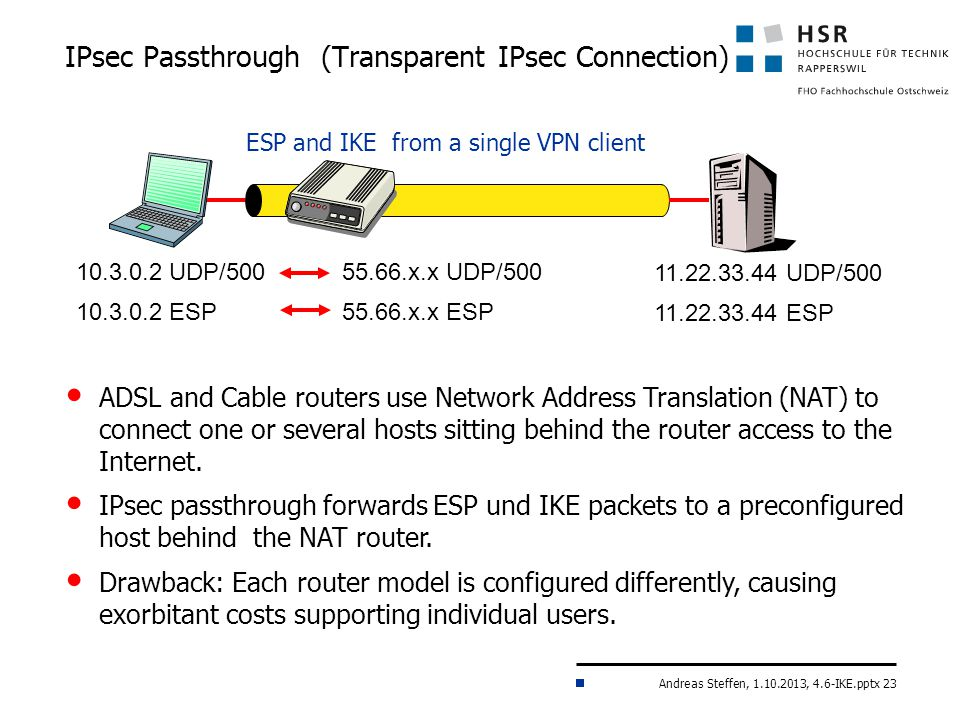 Andreas Steffen, 1.10.2013, 4.6-IKE.pptx 23 IPsec Passthrough (Transparent IPsec Connection) ADSL and Cable routers use Network Address Translation (NAT) to connect one or several hosts sitting behind the router access to the Internet.