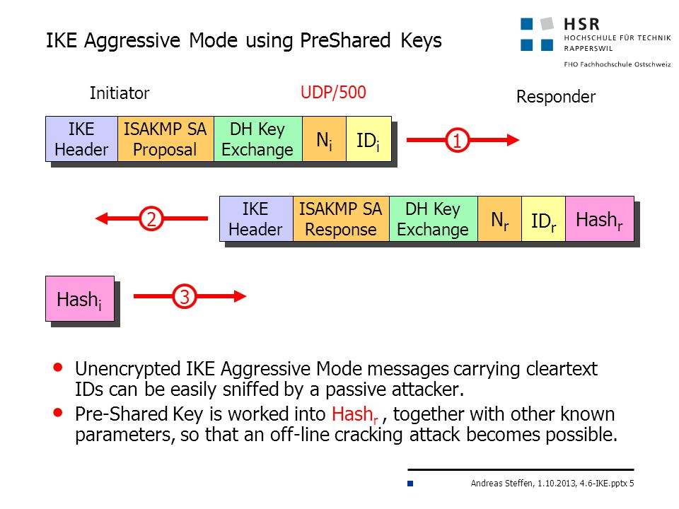 Andreas Steffen, 1.10.2013, 4.6-IKE.pptx 5 IKE Aggressive Mode using PreShared Keys Unencrypted IKE Aggressive Mode messages carrying cleartext IDs can be easily sniffed by a passive attacker.