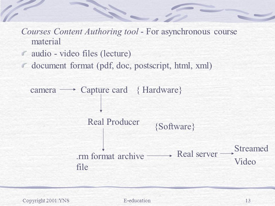 Copyright 2001:YNSE-education13 Courses Content Authoring tool - For asynchronous course material audio - video files (lecture) document format (pdf, doc, postscript, html, xml) Streamed Video cameraCapture card Real Producer.rm format archive file Real server { Hardware} {Software}