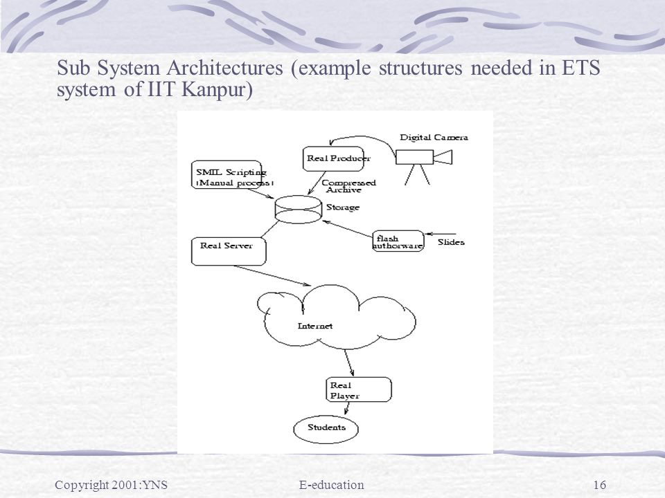 Copyright 2001:YNSE-education16 Sub System Architectures (example structures needed in ETS system of IIT Kanpur)