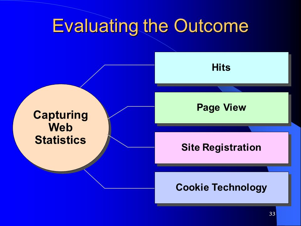 33 Evaluating the Outcome Hits Capturing Web Statistics Capturing Web Statistics Page View Site Registration Cookie Technology