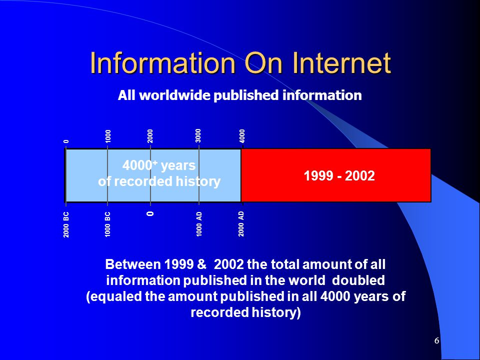 6 Information On Internet All worldwide published information Between 1999 & 2002 the total amount of all information published in the world doubled (equaled the amount published in all 4000 years of recorded history) 4000 3000 0 2000 1000 2000 AD 1000 AD 0 1000 BC 2000 BC 1999 - 2002 4000 + years of recorded history