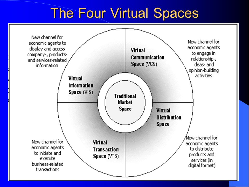 7 The Four Virtual Spaces