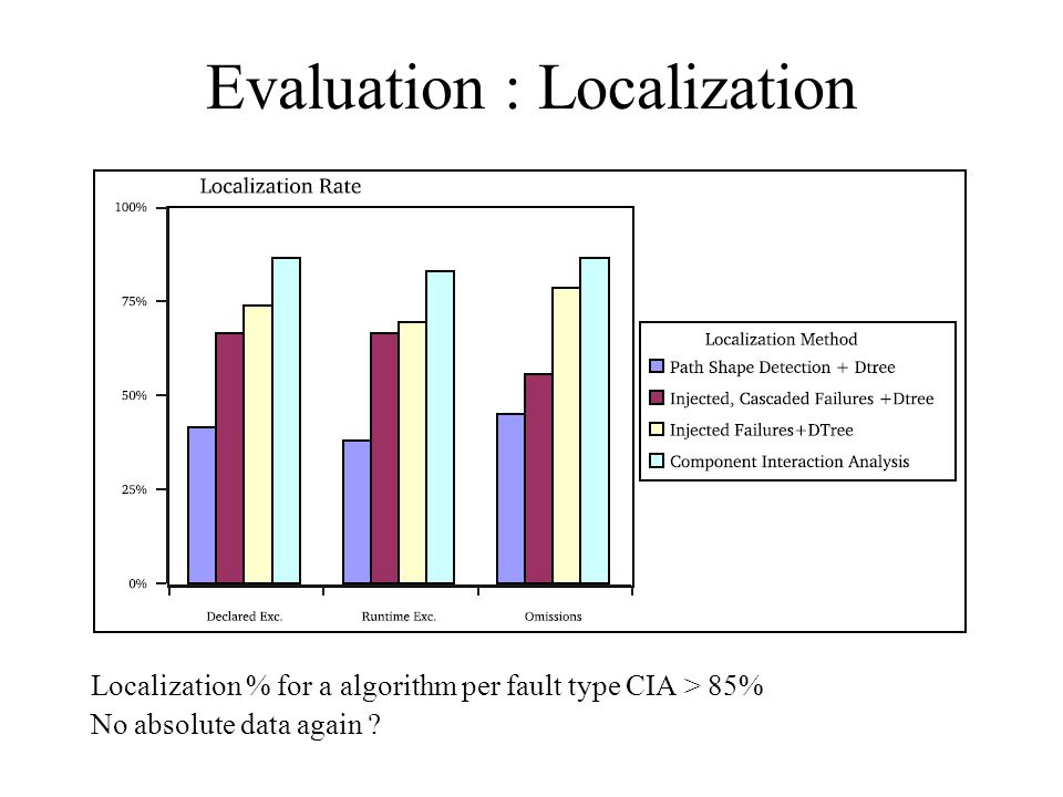 Evaluation : Localization Localization % for a algorithm per fault type CIA > 85% No absolute data again