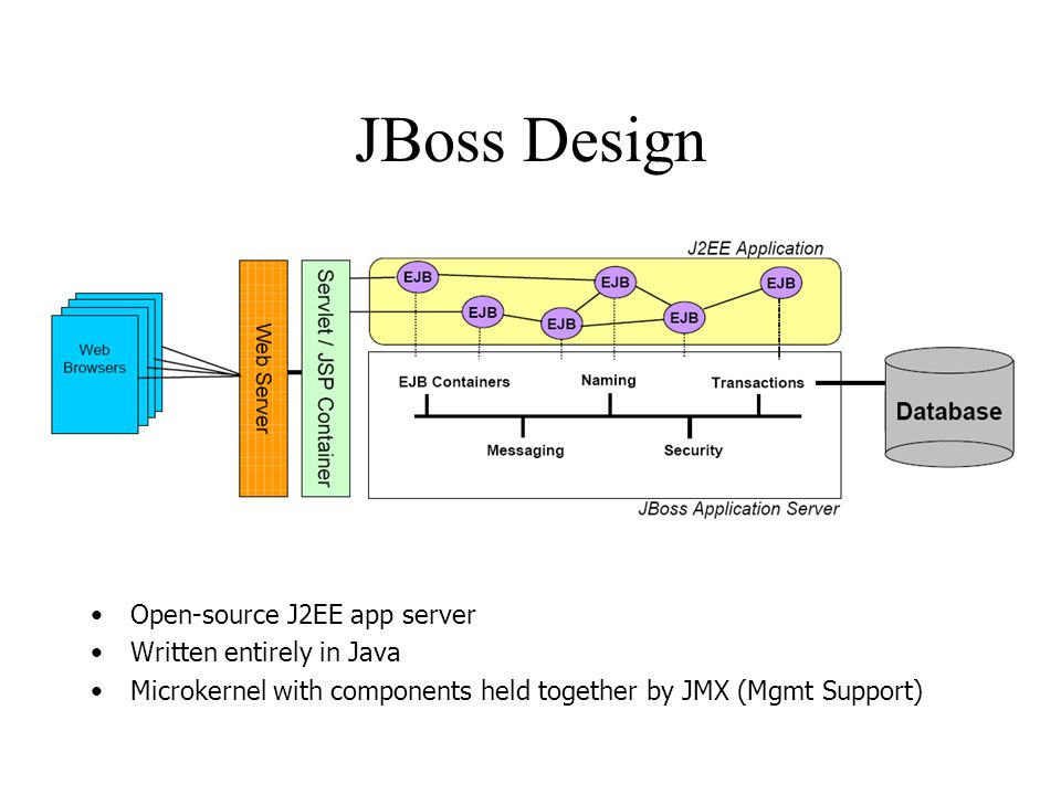 JBoss Design Open-source J2EE app server Written entirely in Java Microkernel with components held together by JMX (Mgmt Support)