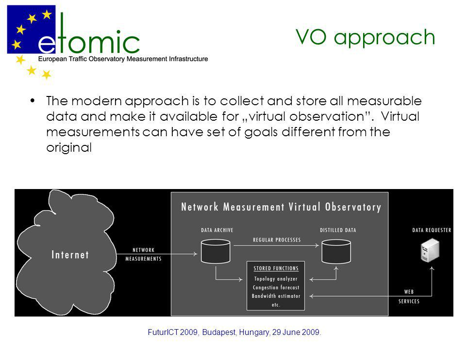 VO approach The modern approach is to collect and store all measurable data and make it available for virtual observation. Virtual measurements can ha