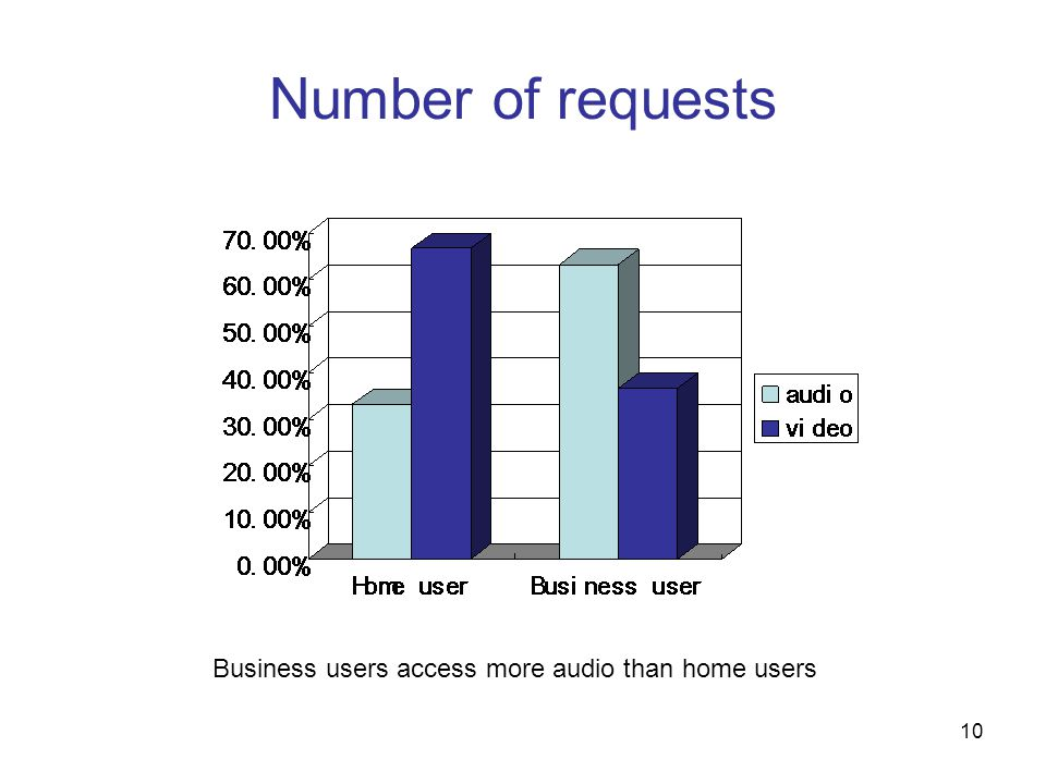 10 Number of requests Business users access more audio than home users