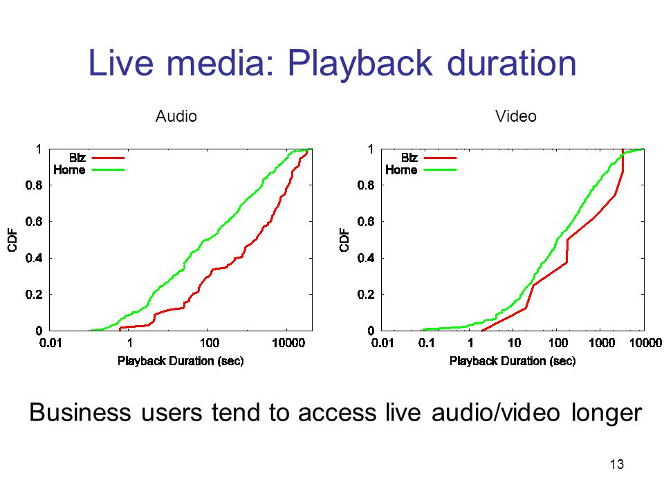 13 Live media: Playback duration Business users tend to access live audio/video longer AudioVideo