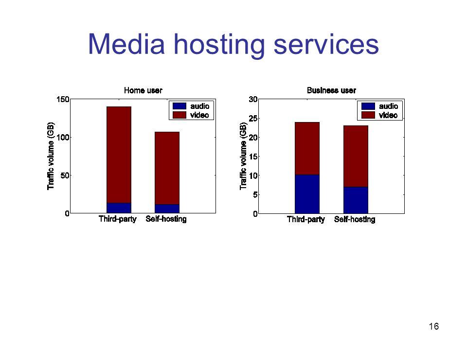 16 Media hosting services