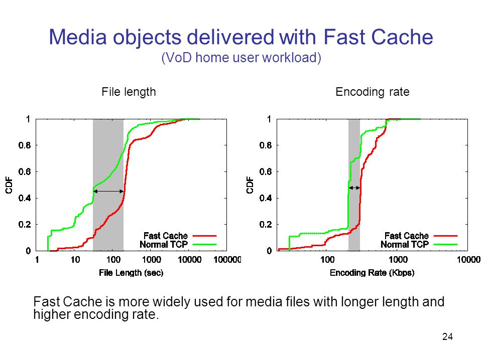 24 Media objects delivered with Fast Cache (VoD home user workload) File lengthEncoding rate Fast Cache is more widely used for media files with longer length and higher encoding rate.